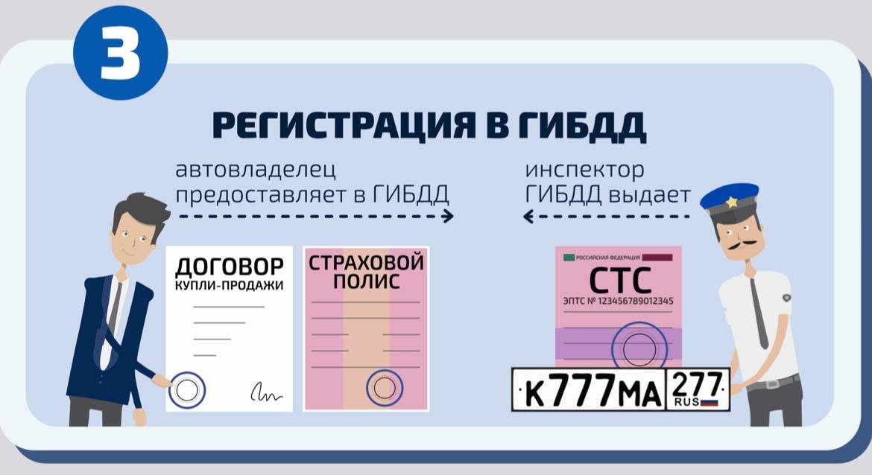 Регистрация транспорта с ЭПТС и ОСАГО